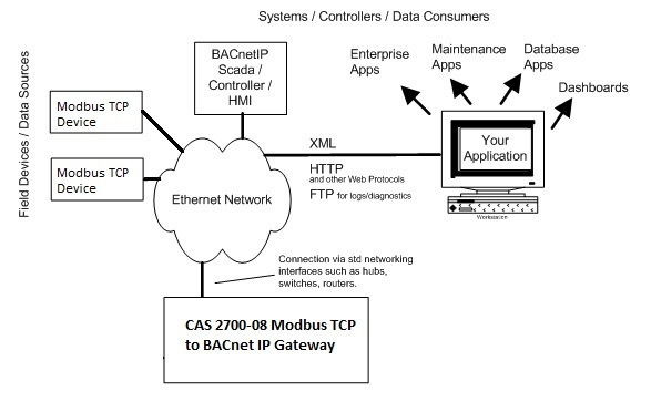 /2017/mar/10-12-58-14_CAS2700-08 Modbus TCP to BACnet IP Gateway Connection Diagram.jpg