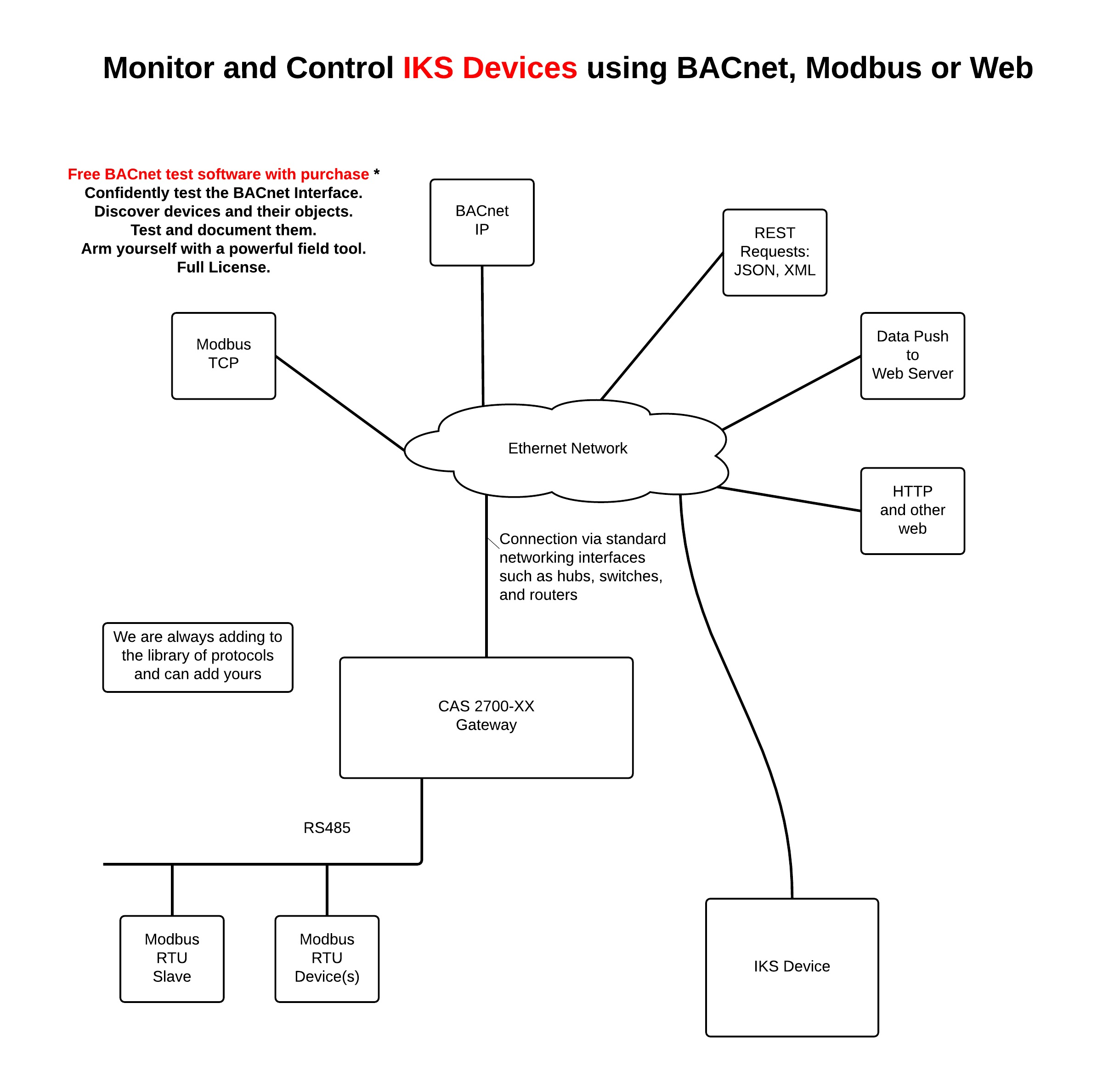 /2017/mar/10-13-04-44_CAS2700-42 IKS Gateway Connection Diagram.jpg