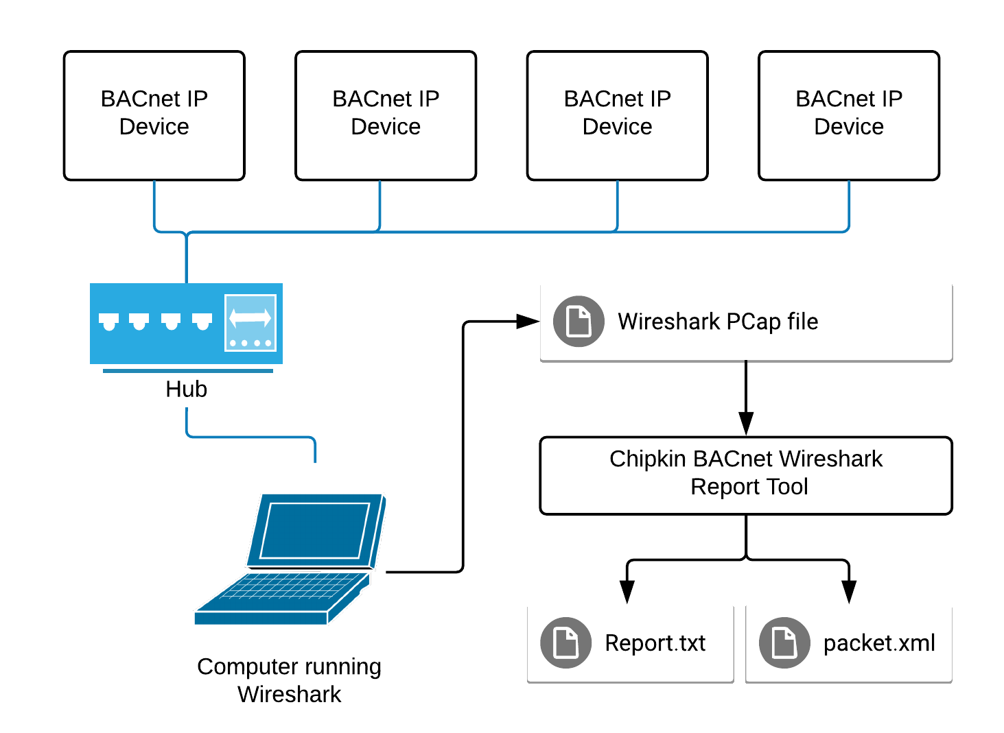 CAS BACnet Wireshark Report Tool Network Diagram