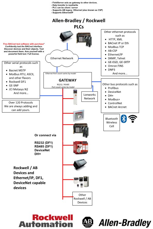 DNP 3 0 Ethernet to EtherNet/IP and AB CSP QuickServer Gateway