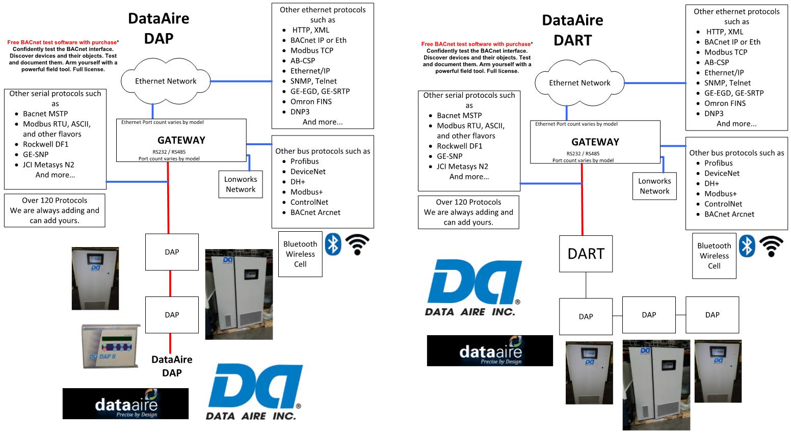 Data Aire DART to Modbus RTU Multiport Gateway