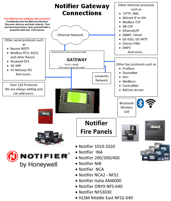 Notifier 3030 to BACnet IP QuickServer Gateway