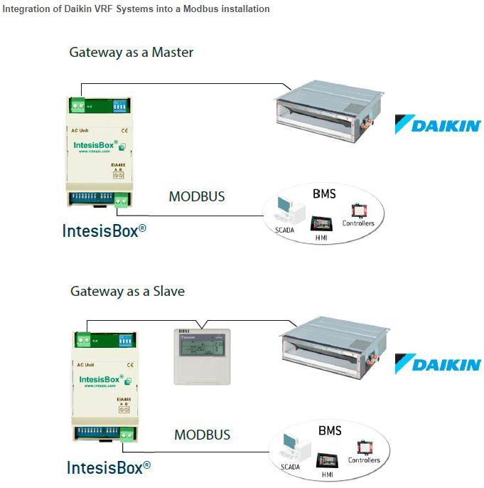 Daikin VRV and Sky systems to Modbus Interface