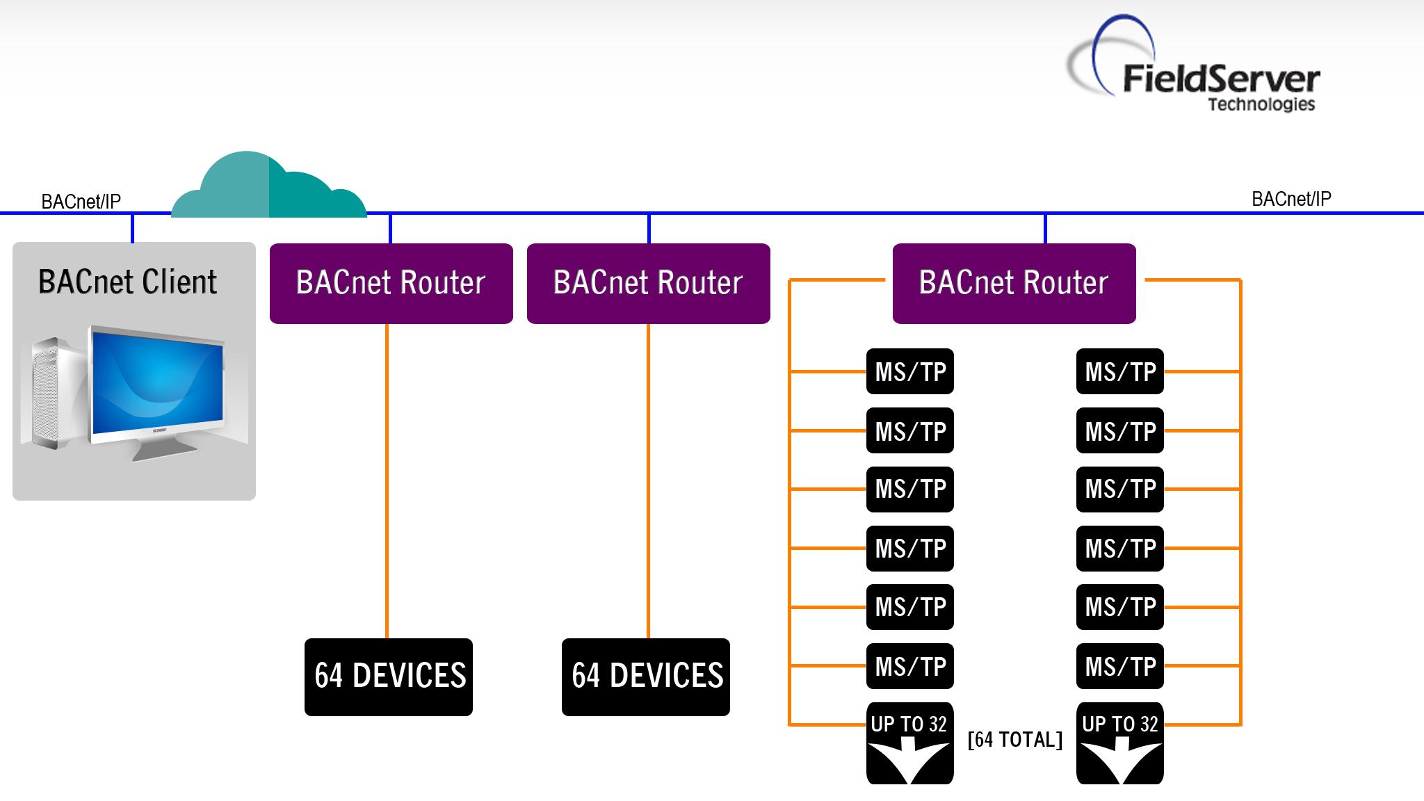 fieldserver bacnet router dual port rh store chipkin com