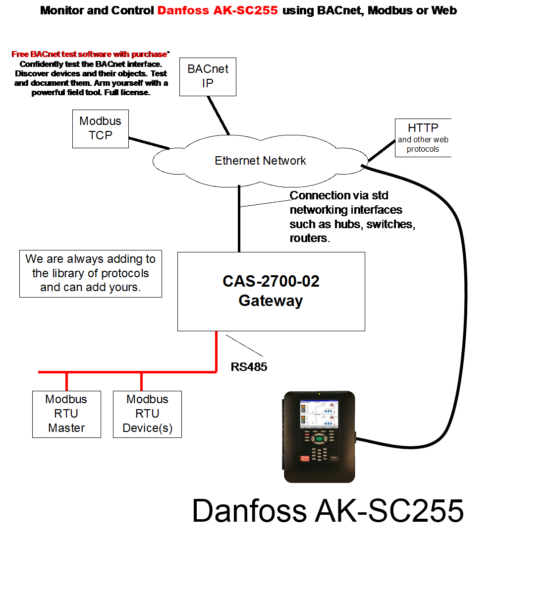 Cas 2700 15 Danfoss Gateway Controls Wiring Diagram Block