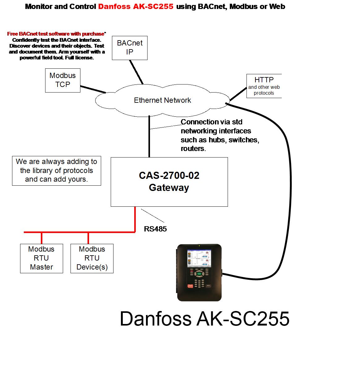 Danfoss block diagram