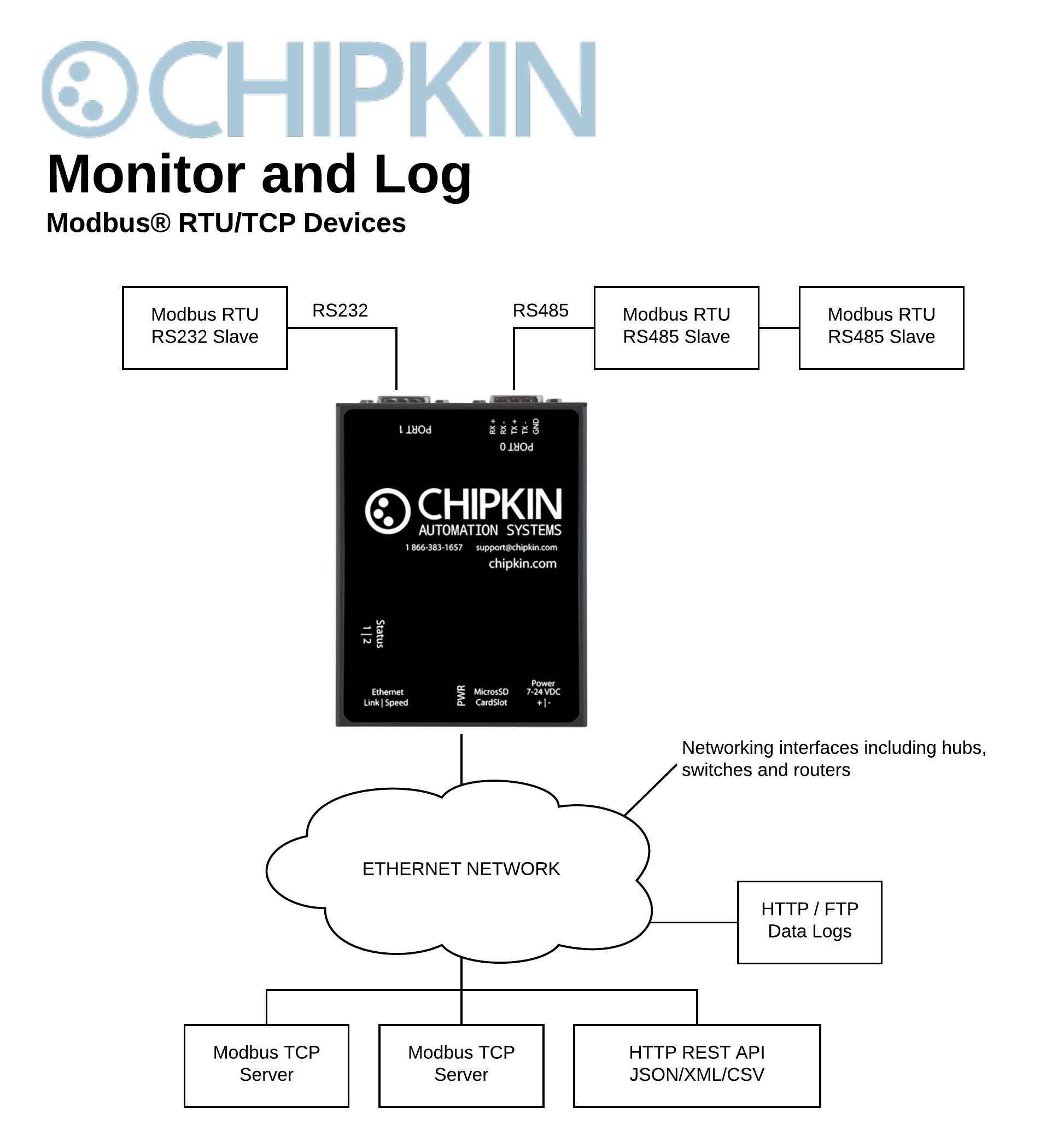 Modbus Data Client/Logger