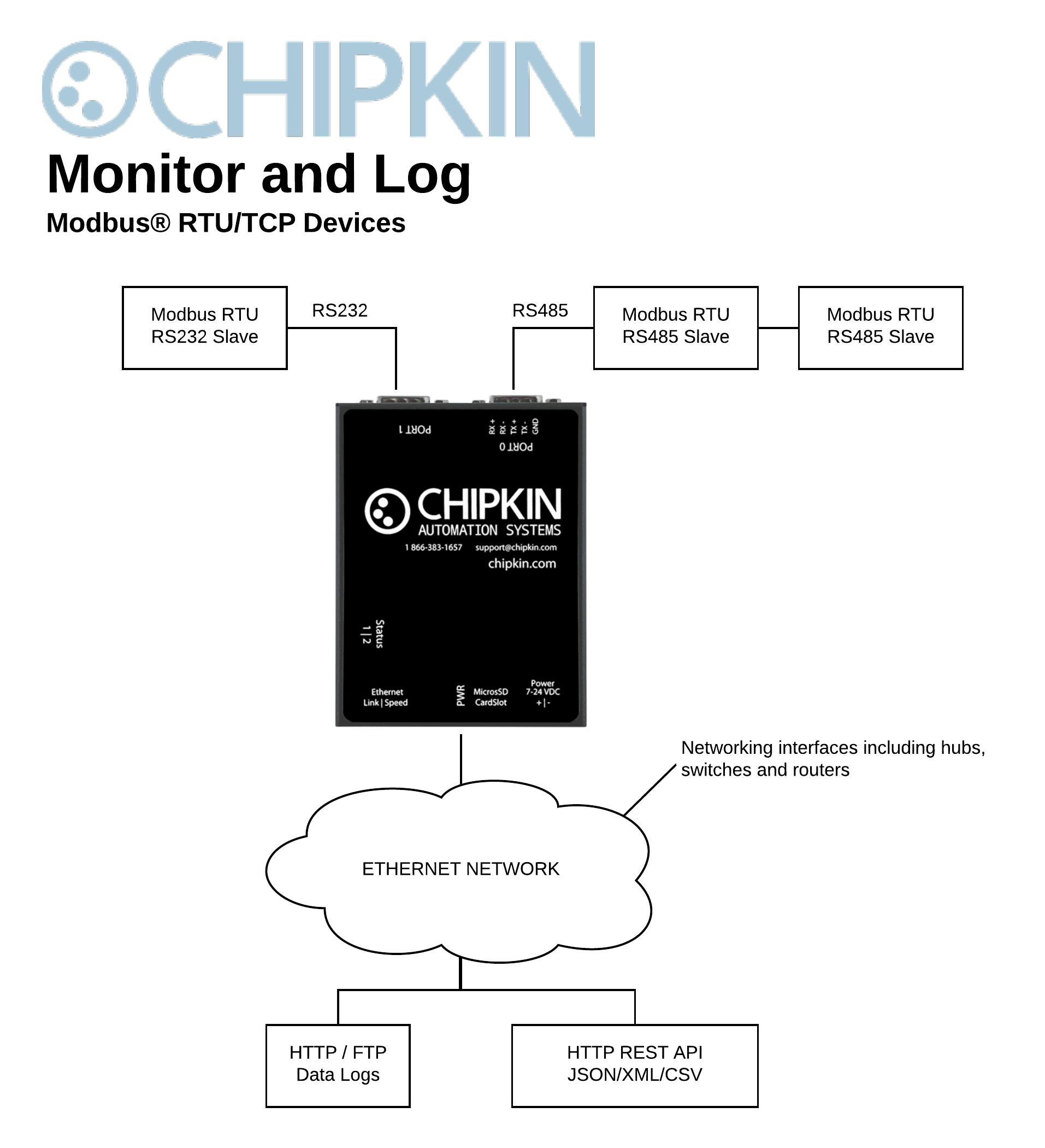 Modbus RTU Data Client/Logger