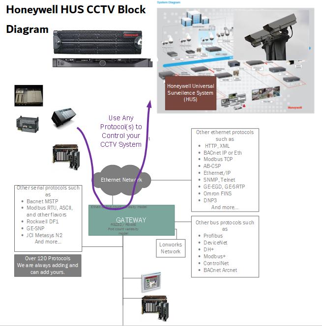 Honeywell HUS CCTV to Ethernet/IP QuickServer Gateway
