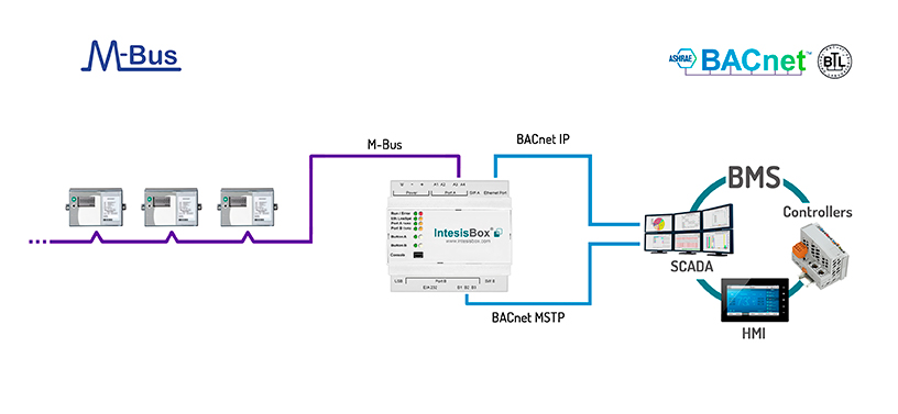 IBox MBus Block Diagram