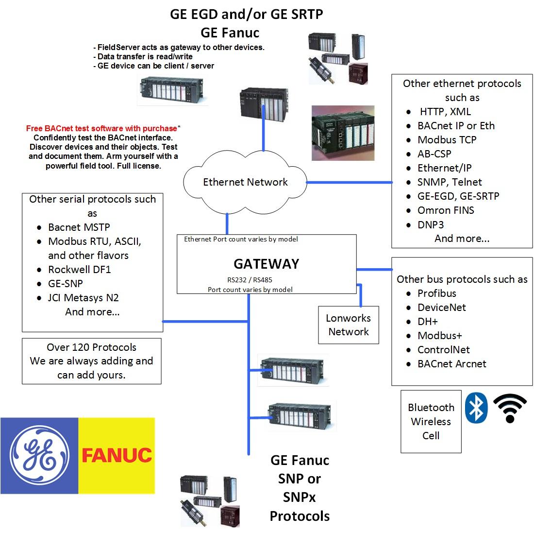 GE-SRTP to LonWorks QuickServer Gateway