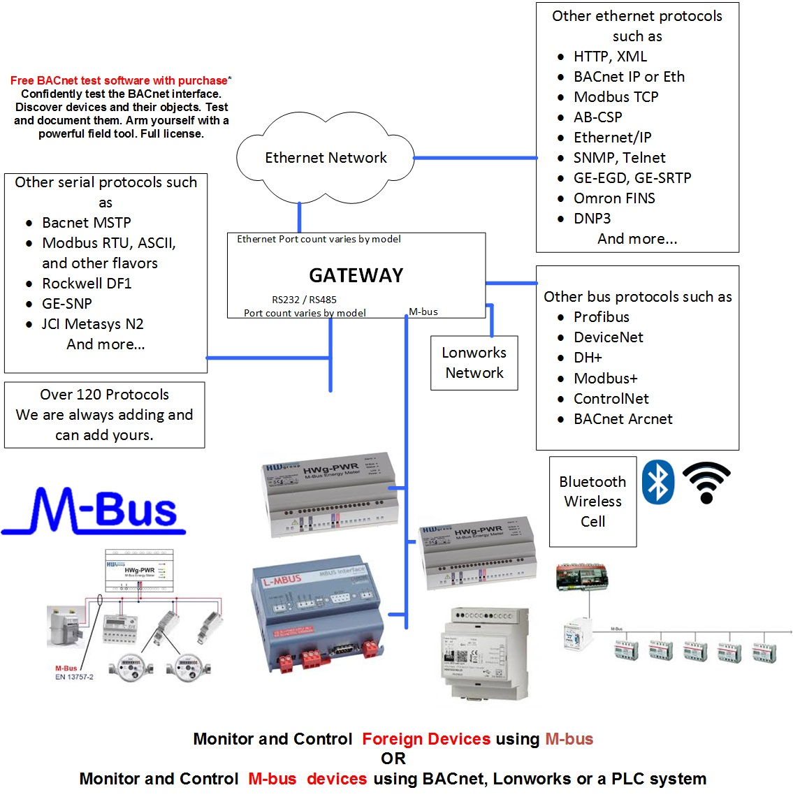 Bacnet Mstp Wiring Guide Solutions Ethernet Port Diagram Methods Search For Diagrams