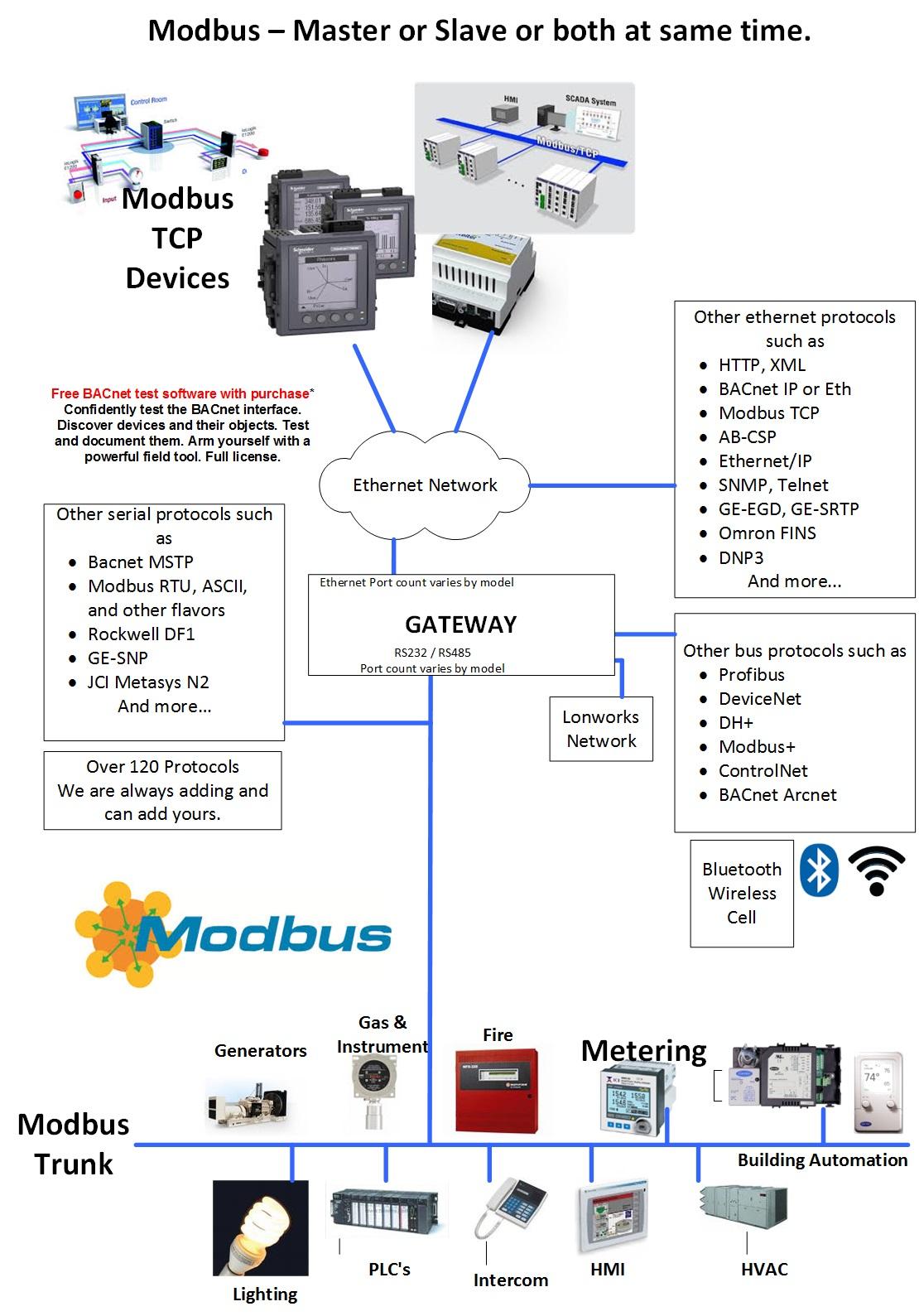 modbus to bacnet ms tp rh store chipkin com BACnet Network MSTP Wiring 4 Wire Wiring-Diagram BACnet