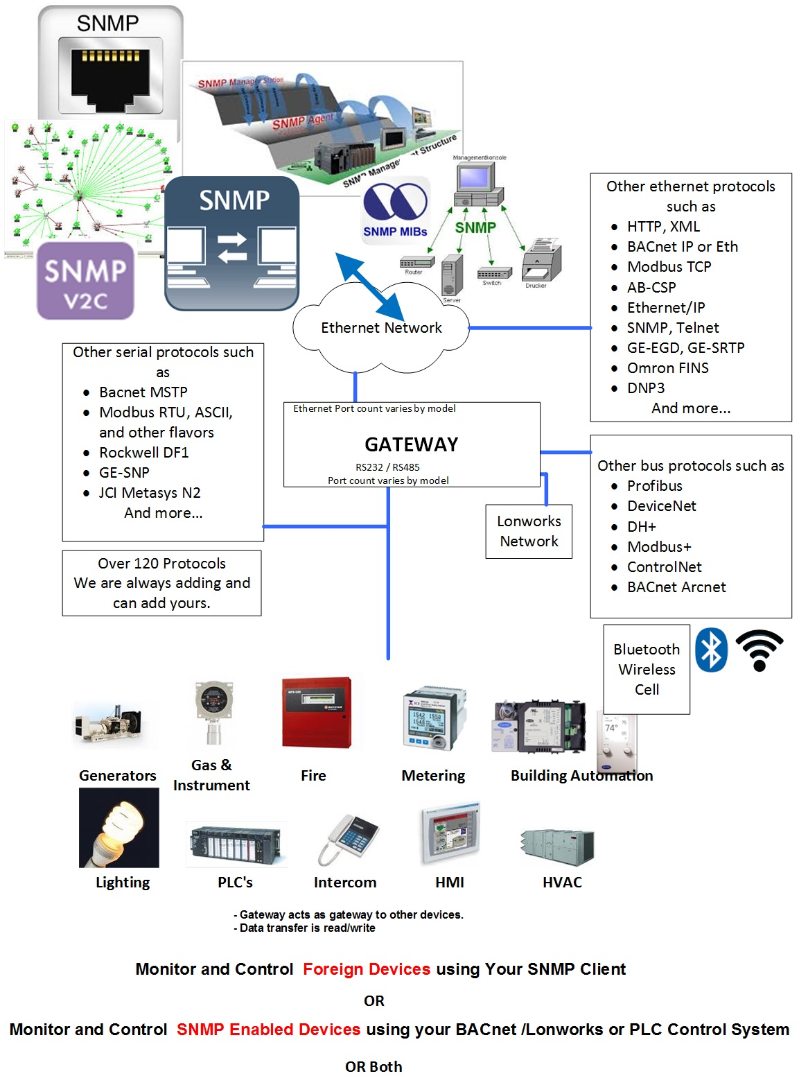 SNMP (std) to Modbus TCP