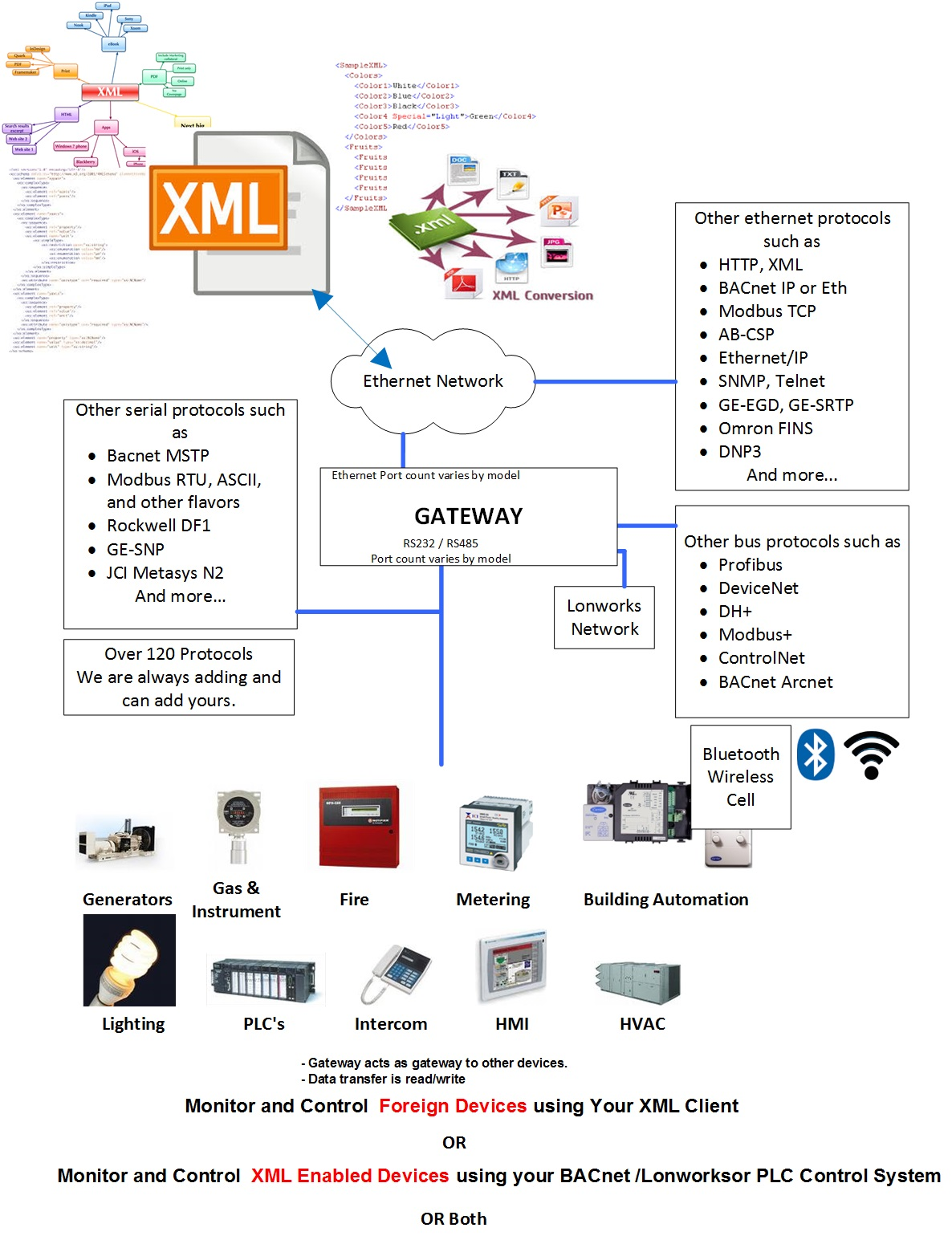 XML to Modbus TCP QuickServer Gateway