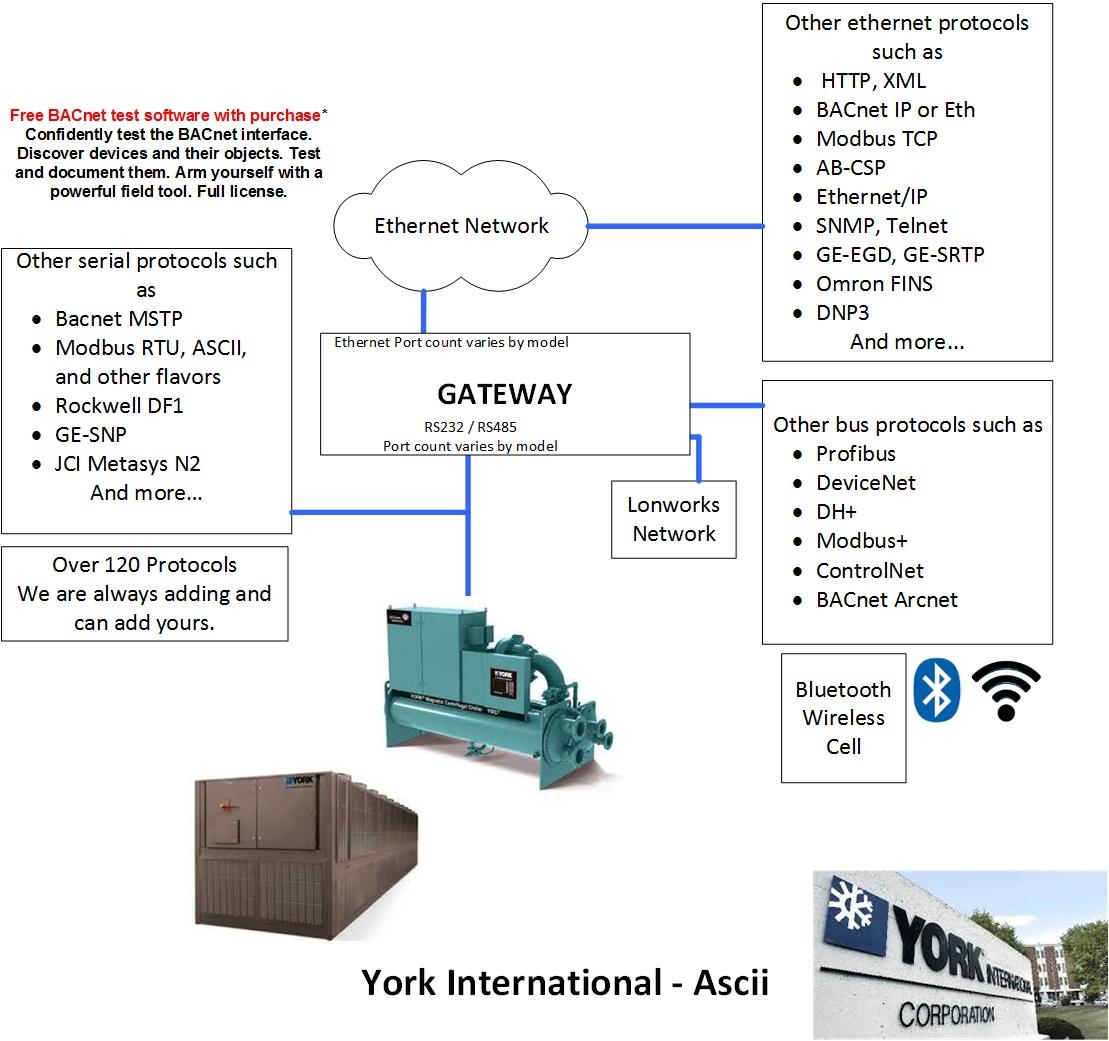 Yorktalk To Modbus Rtu Multiport Gateway Fieldserver Wiring Diagram Block Diagrams