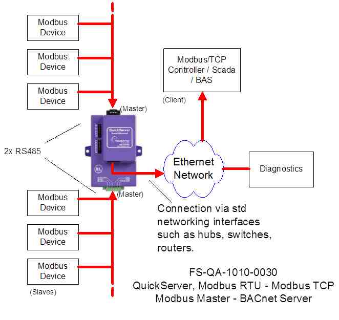 interface from modbus tcp to modbus rtu with quickserver. Black Bedroom Furniture Sets. Home Design Ideas
