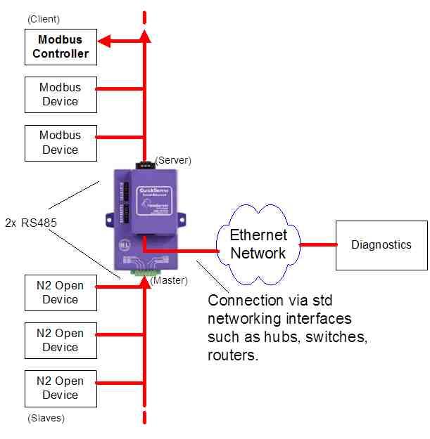 sc 3ps tc wiring diagram interface from modbus rtu to jci metasys n2 with ...