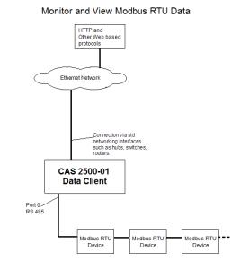 Modbus RTU Block Diaagram