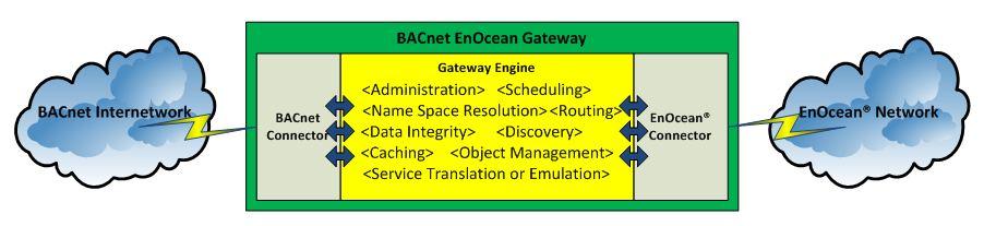 Bacnet-EnOcean
