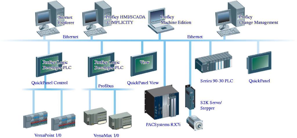 profibus network image