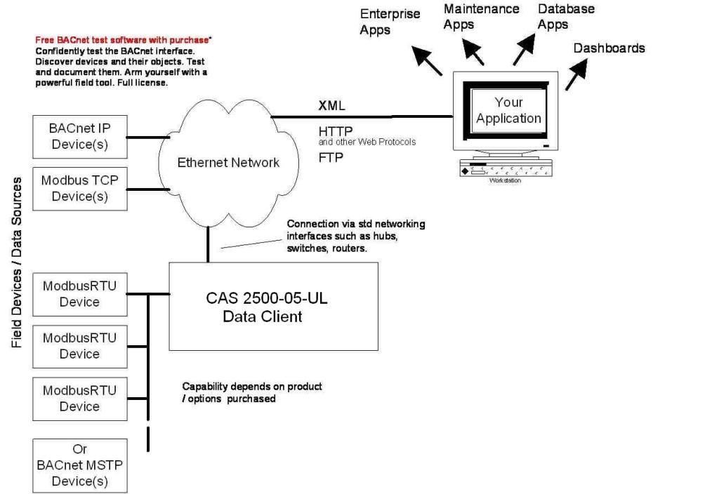 CAS_DFS_CAS2500-05-UL-BACnetEth Data Client Connection Configurations