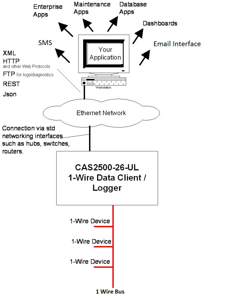 CAS2500-26-UL-1 Wire Data Client Connection diagram