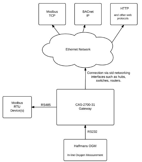 CAS_DFS_CAS2700-31-Haffmans-OGM-to-BACnetIP-and-Modbus-RTU-and-TCP1