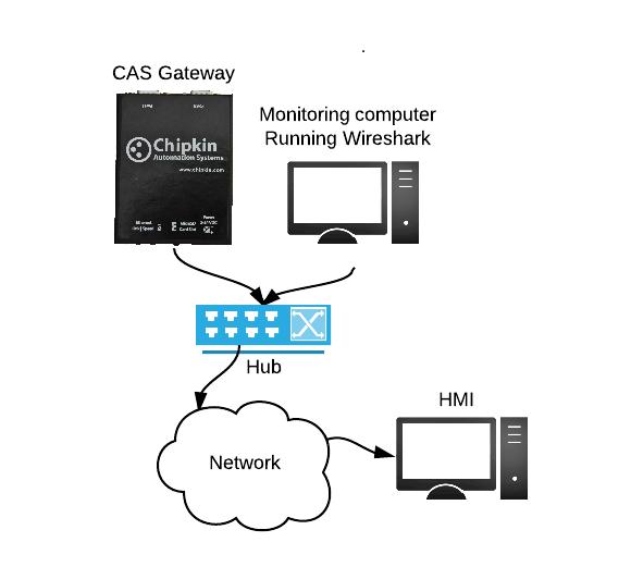 NetworkSetup