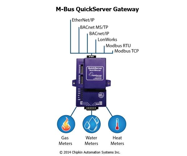 Mbus Gateway gardner denver wiring diagram 303eah546 wiring wiring diagram  at cos-gaming.co