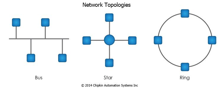Network-Topologies