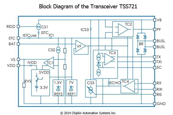 Transceiver TSS721