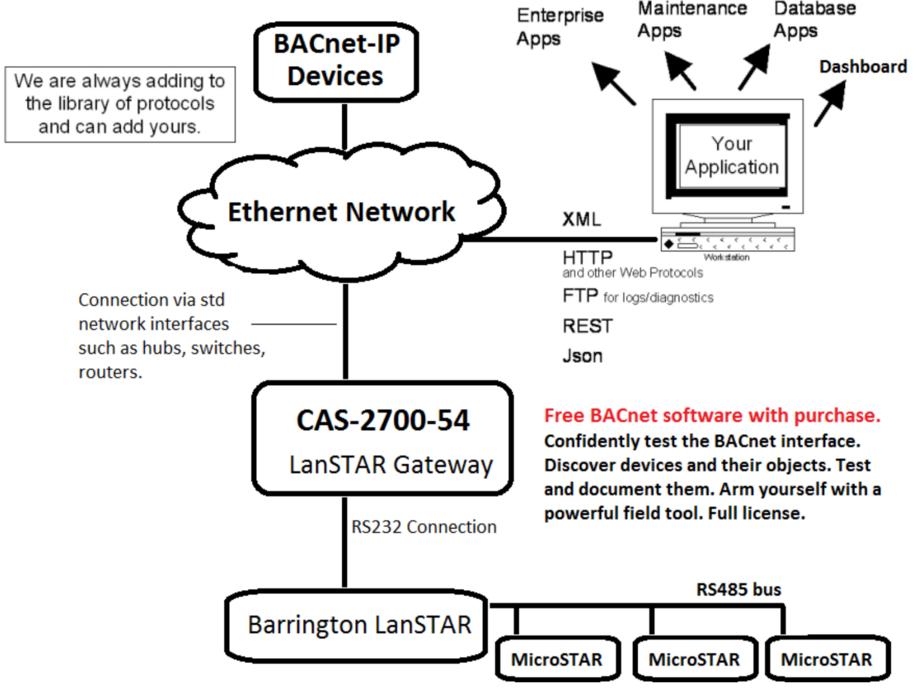 lanstar flow diagram
