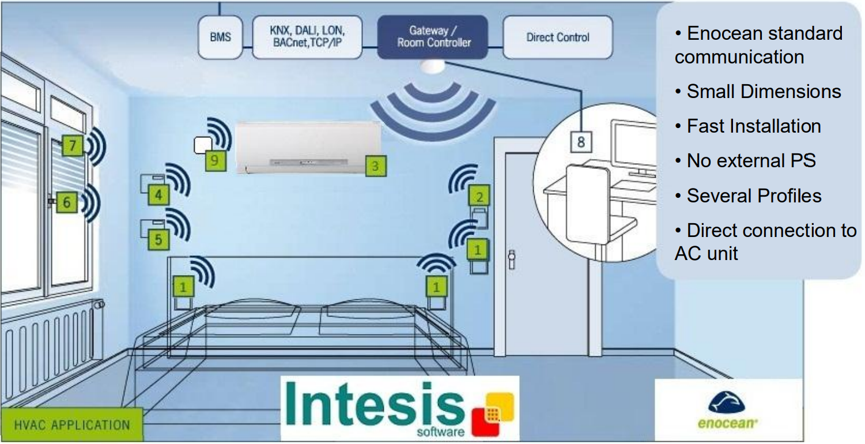 Mitsubishi Electric AC units to EnOcean Interface