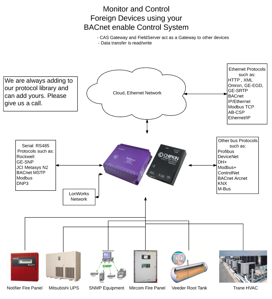 Bacnet Chipkin Automation Systems Control Central Gateway Module Block Diagram Electronic Products System