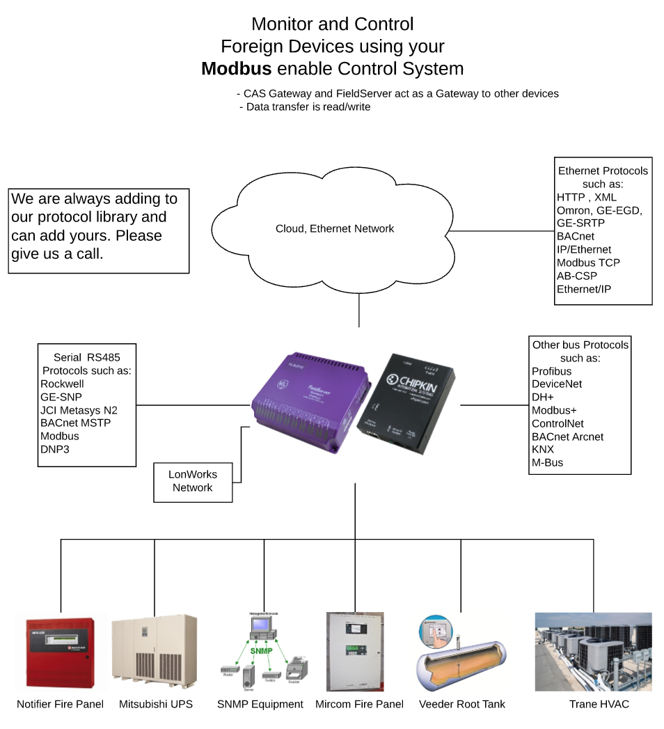 Modbus Chipkin Automation Systems