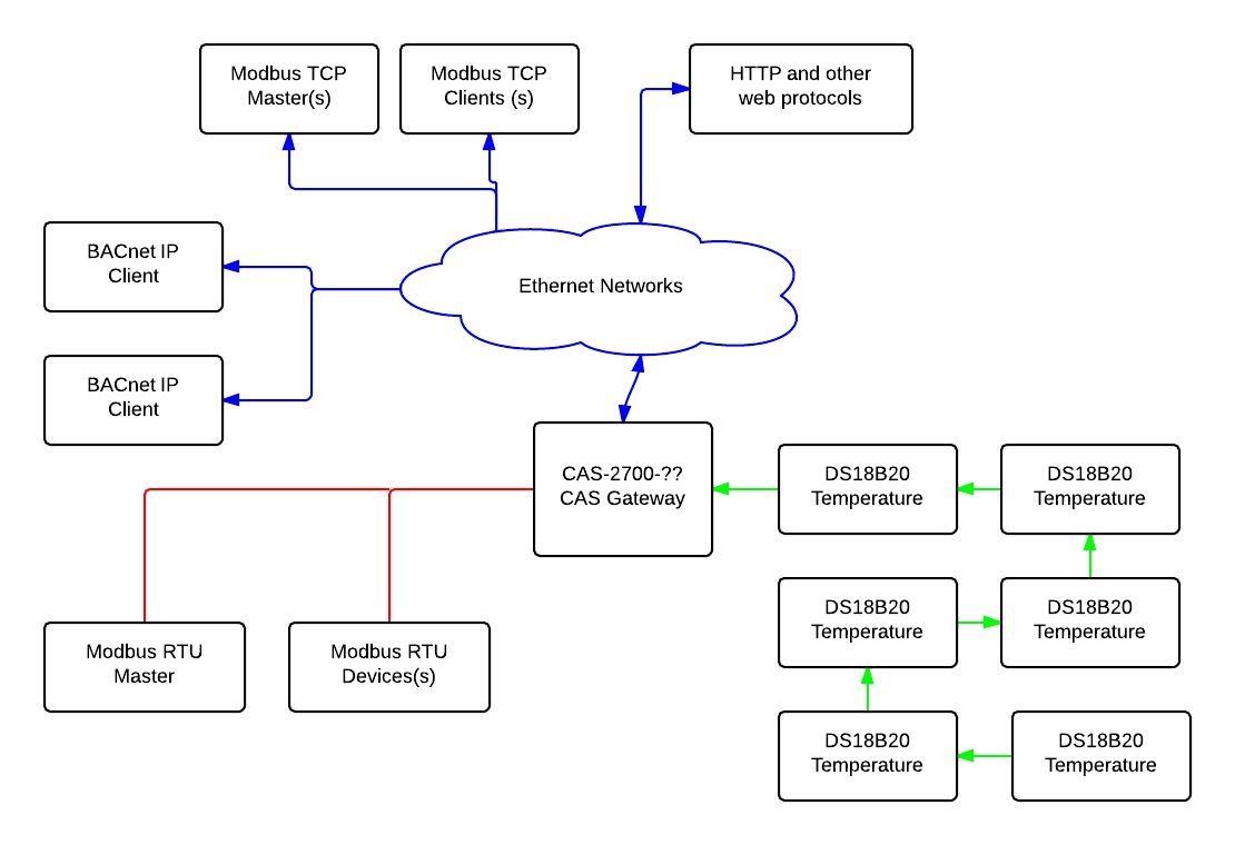 Wiring Modbus Connection Diagram