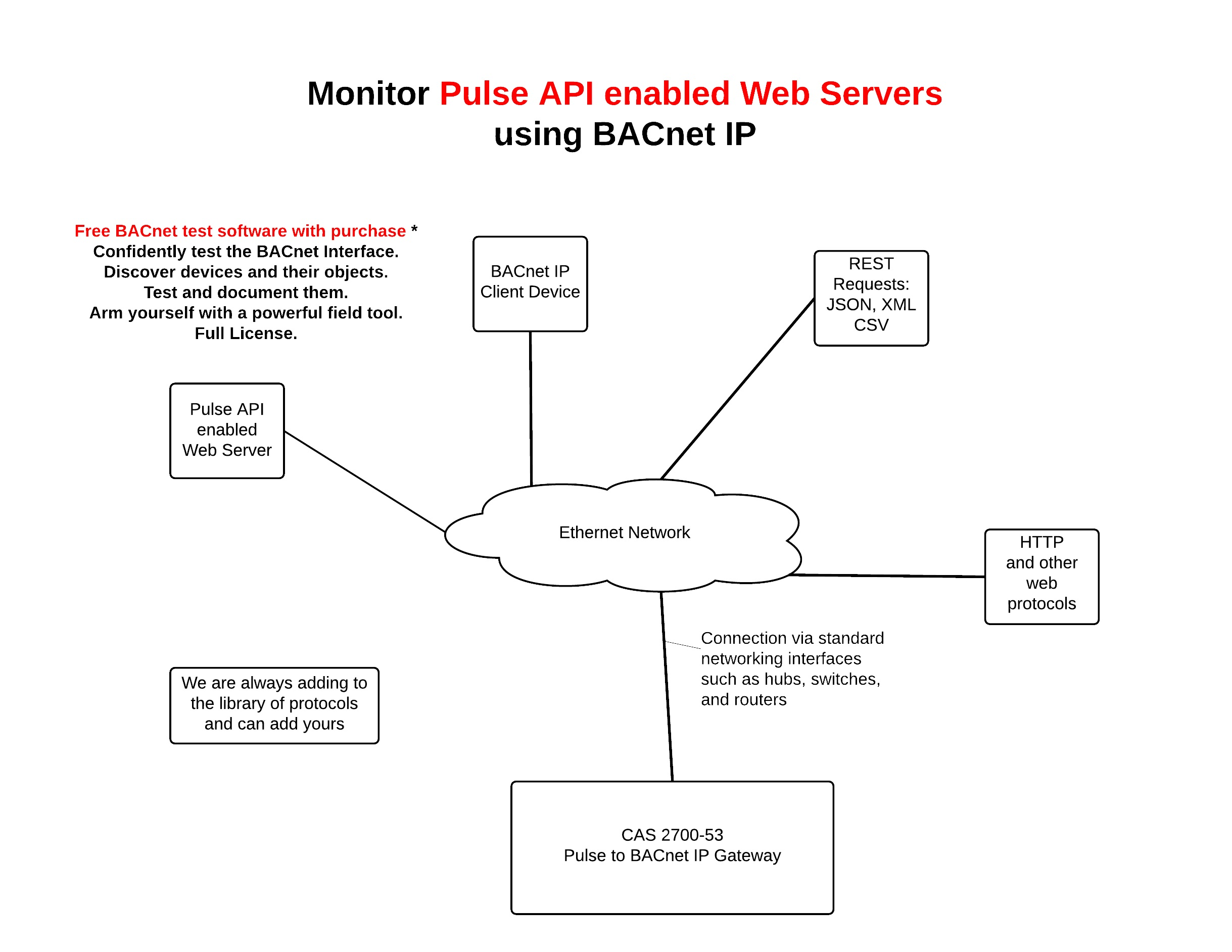 /2017/mar/10-13-04-59_CAS2700-53 Pulse Gateway Connection Diagram.jpg