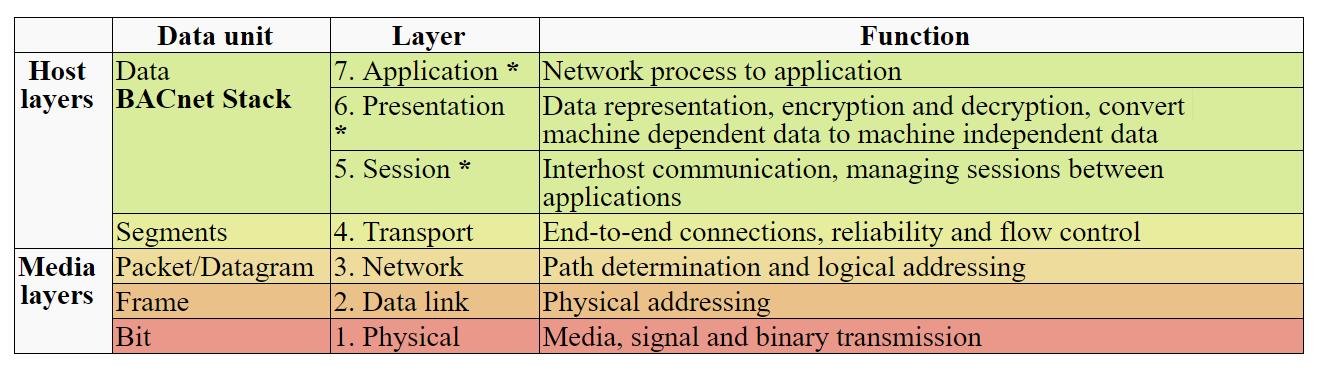 Protocol Stacks - Chipkin Automation Systems