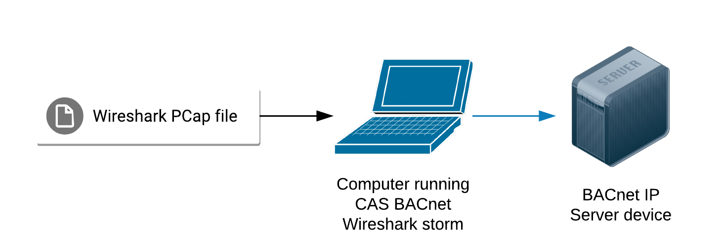 BACnet Wireshark Storm Network Diagram