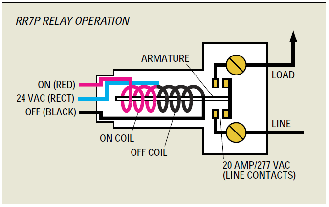 GE Lighting Control System with 6 RR9P Relays, and an 8
