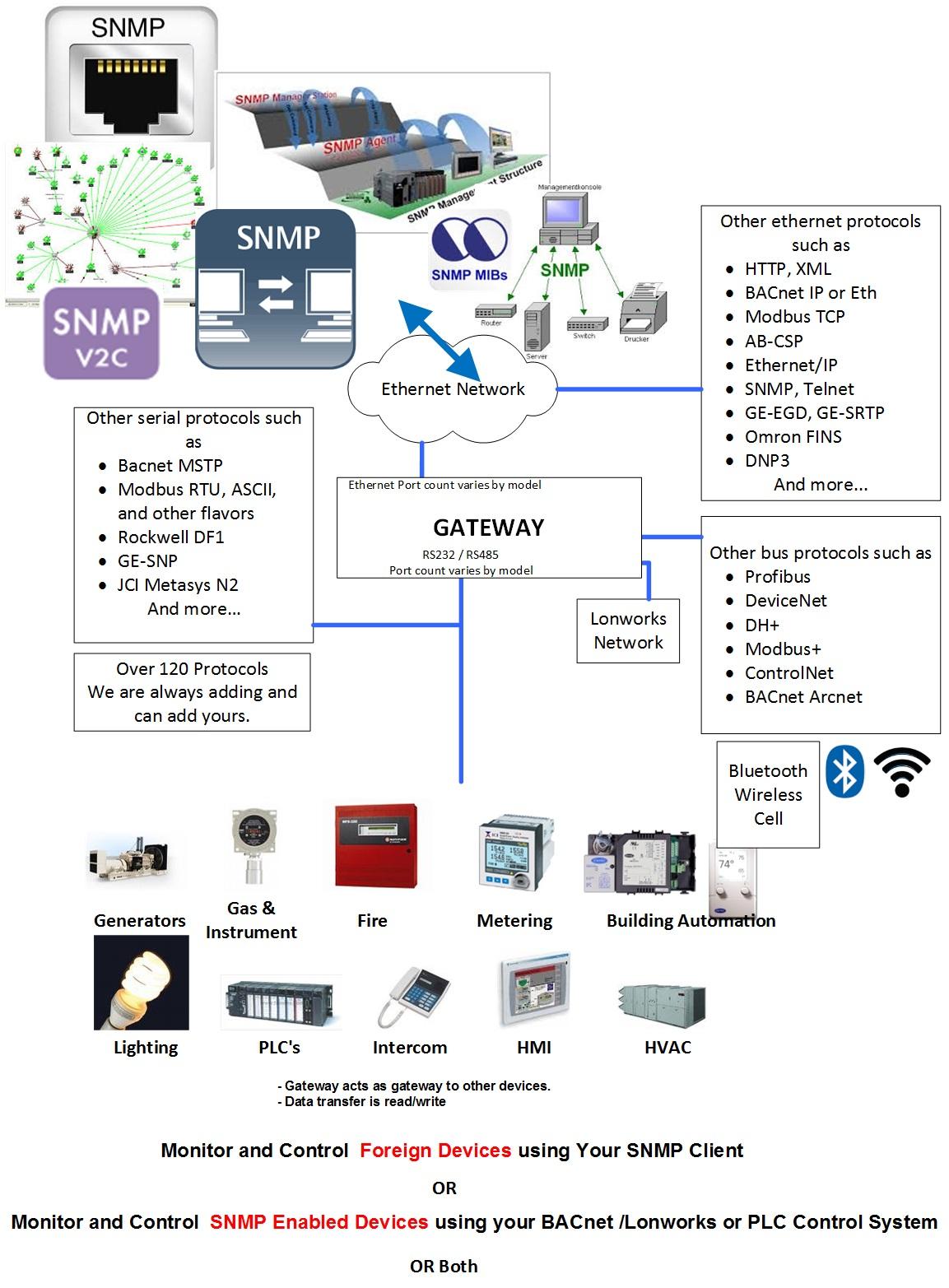 ethernet port wiring diagram snmp wiring diagram sys wiring diagrams  snmp wiring diagram sys wiring diagrams