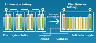 Solid State Batteries Are Getting Real Attention These Days
