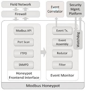 Honeypots - Chipkin Automation Systems