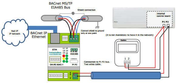 Daikin VRV and Sky systems to BACnet Interface on