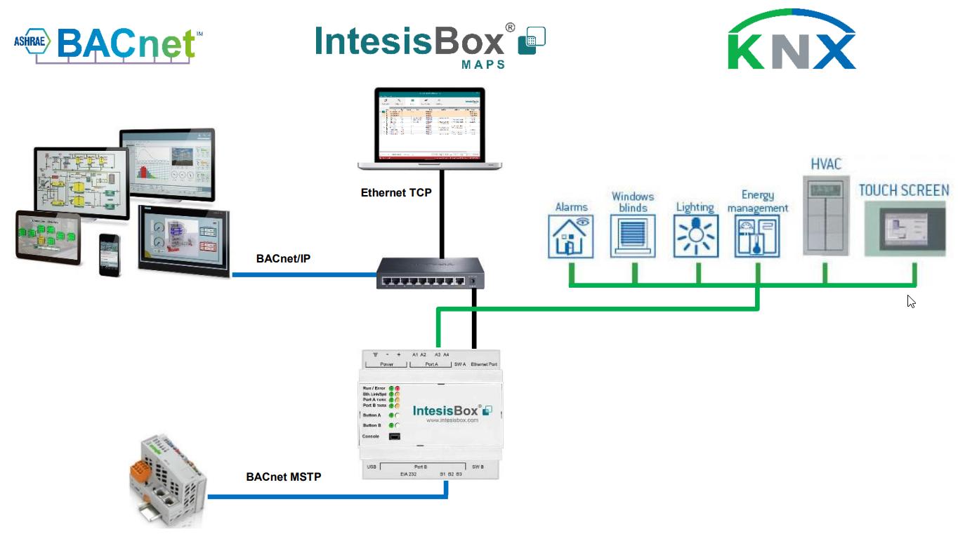 Knx To Bacnet Gateway