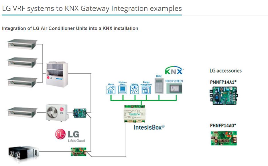 Lg Vrf Systems To Knx Gateway