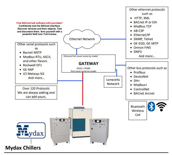 Mydax Chiller Block Diagram