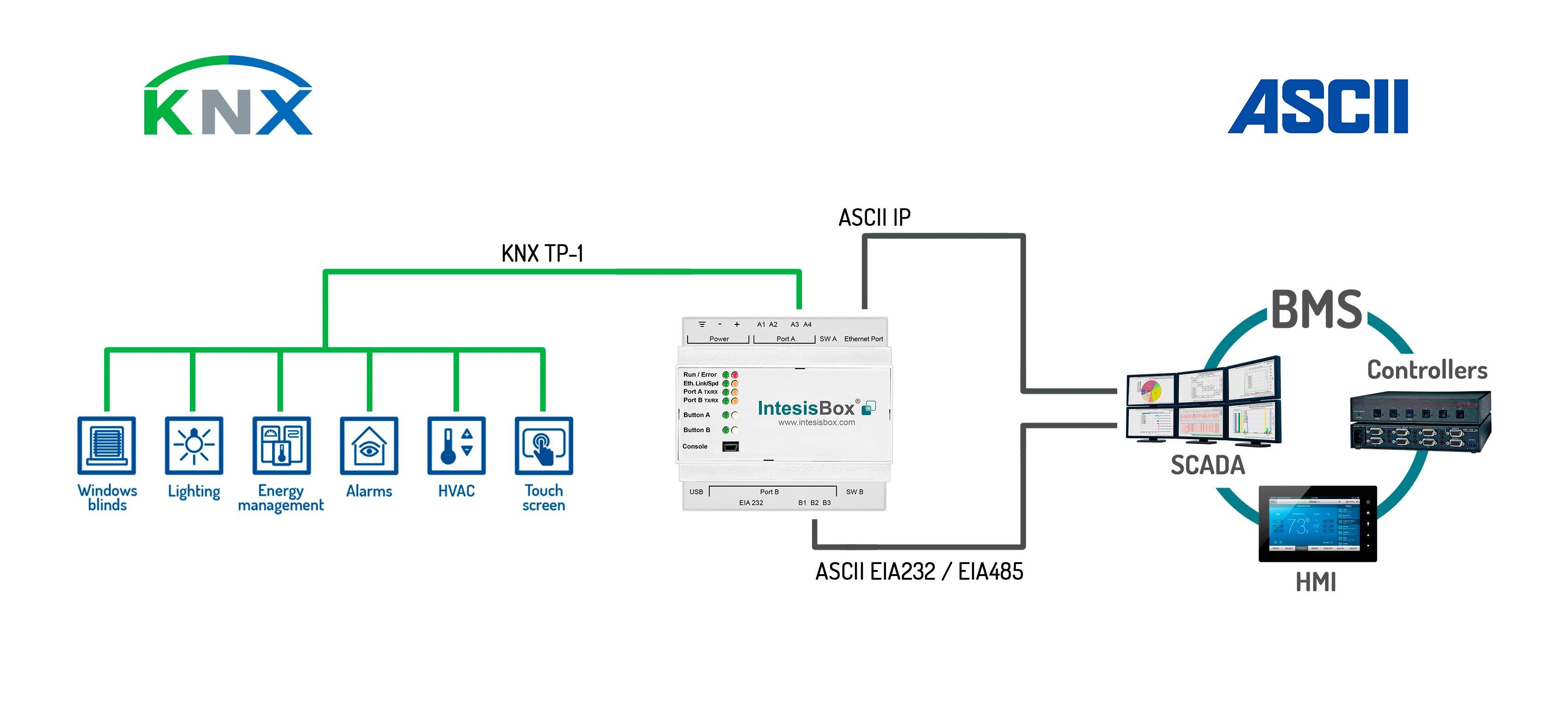 IBOX-ASCII-KNX Block Diagram