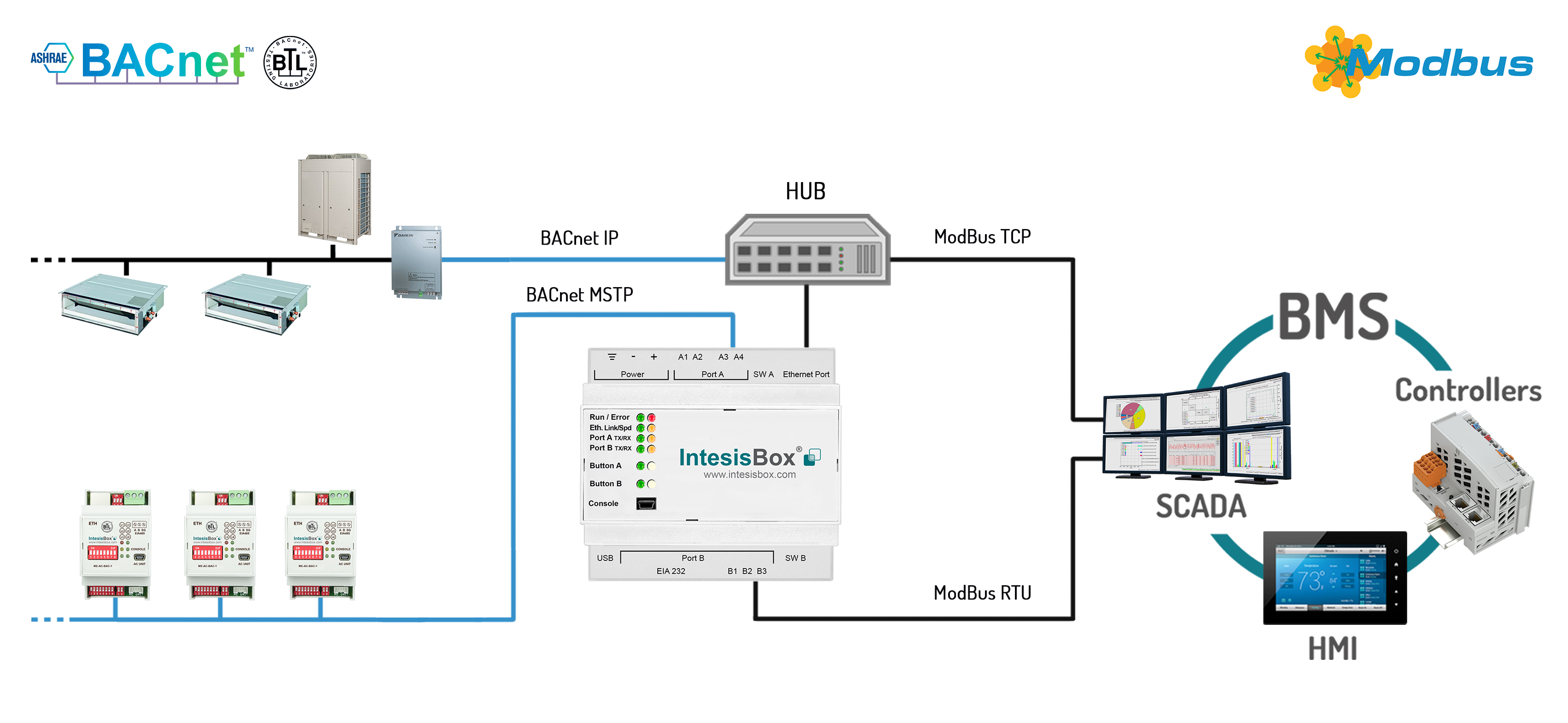 IBOX-MBS-BAC Block Diagram